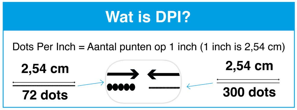 Wat is DPI?